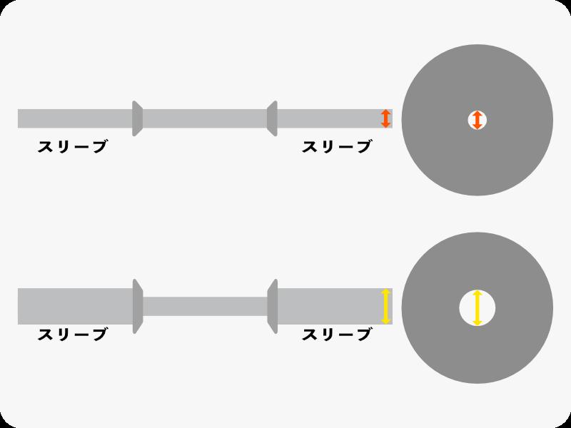 ダンベルシャフトスリーブとプレート穴の直径