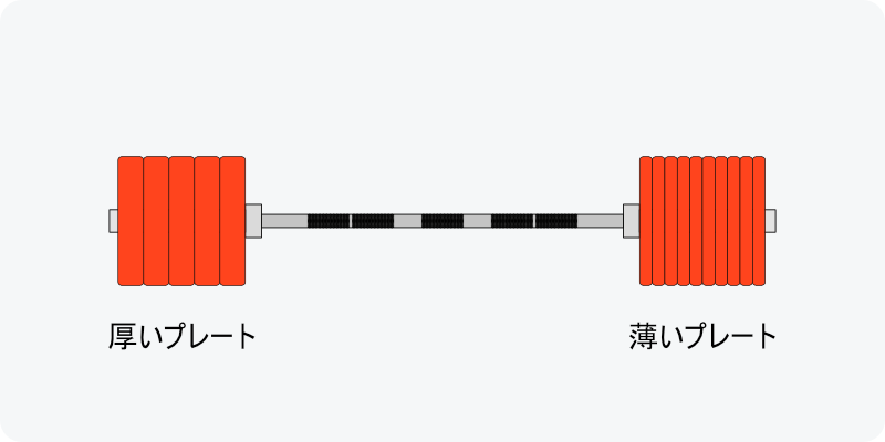 ウエイトプレートの直径によって装着できる枚数が大きく変わる